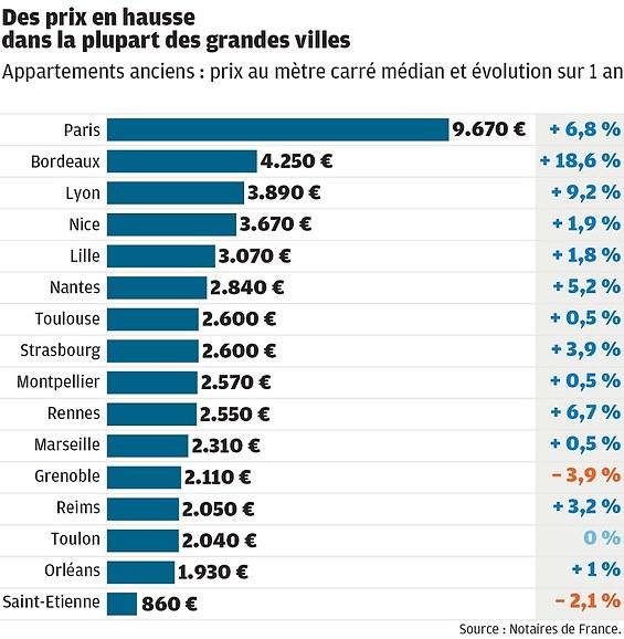 Prix du m² dans les métropoles françaises